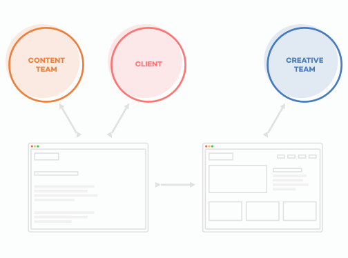 Illustration showing how a content team, client and creative team collaborate on one document.